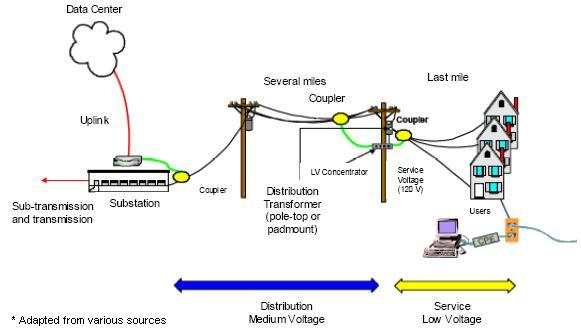power line carrier system Power line carrier (plc) is a common method of power systems communication it has become one of the most economical and reliable forms of communication in it's application.