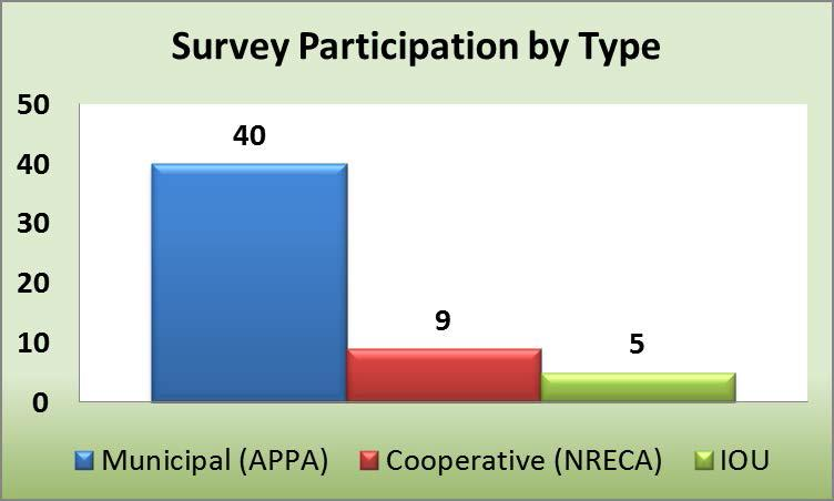 Survey Participation by Type